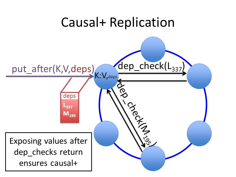 Causal+ Replication put_after(K,V,deps) dep_check(L 337 ) K:V, deps deps L 337 M 195 deps L 337 M 195 dep_check(M 195 ) Exposing values after dep_chec