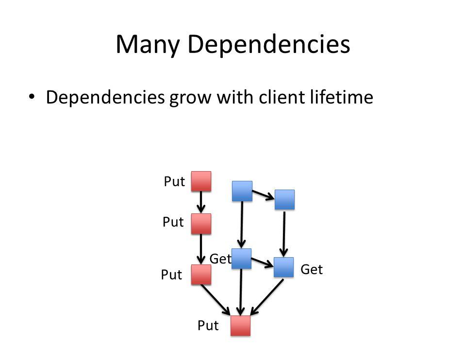 Many Dependencies Dependencies grow with client lifetime Put Get