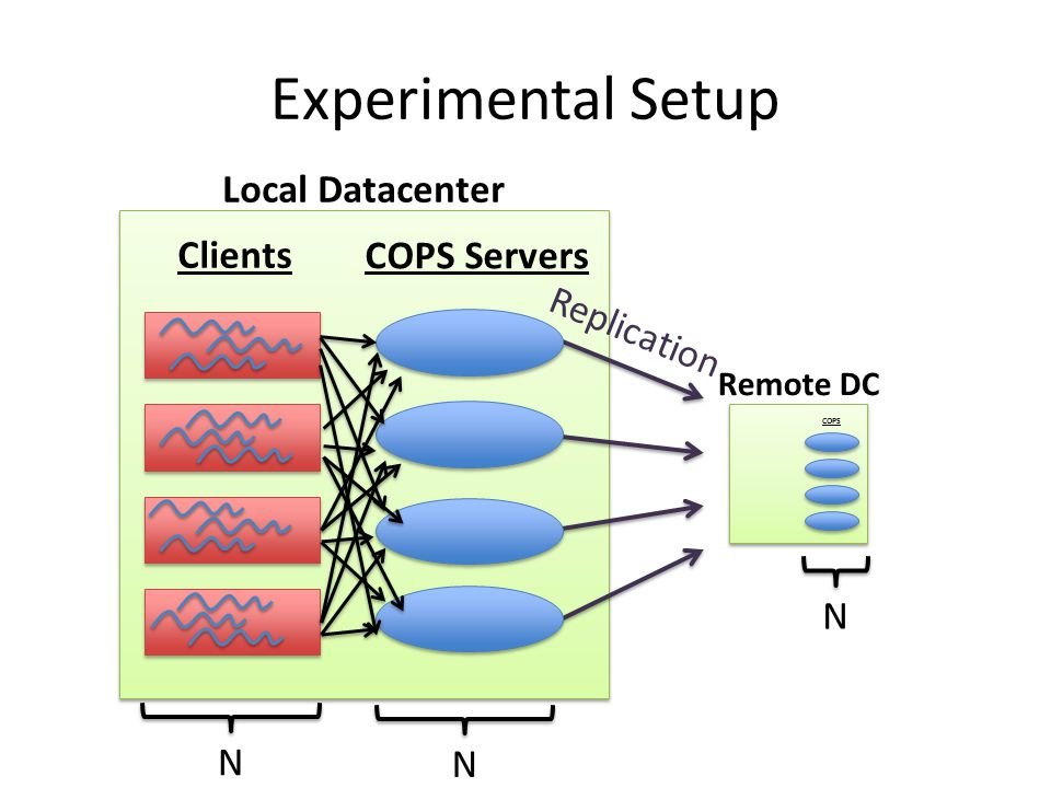 Experimental Setup COPS Remote DC COPS Servers Clients Local Datacenter NNN Replication