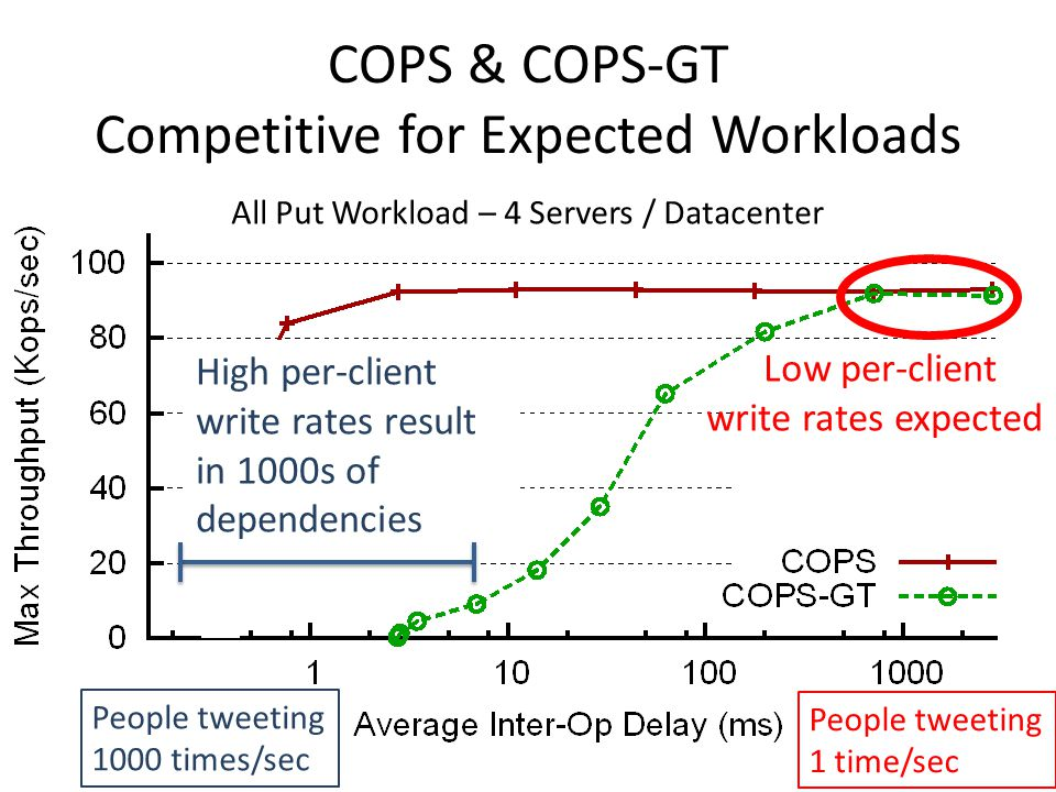 COPS & COPS-GT Competitive for Expected Workloads High per-client write rates result in 1000s of dependencies Low per-client write rates expected People tweeting 1000 times/sec People tweeting 1 time/sec All Put Workload – 4 Servers / Datacenter