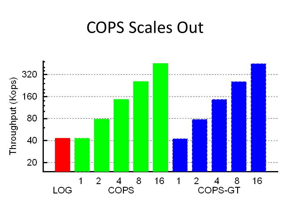 COPS Scales Out