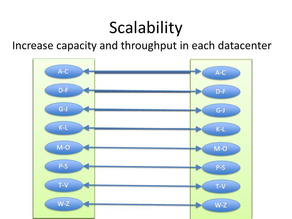Scalability Increase capacity and throughput in each datacenter A-Z A-L M-Z A-L M-Z A-F G-L M-R S-Z A-F G-L M-R S-Z A-C D-F G-J K-L M-O P-S T-V W-Z A-