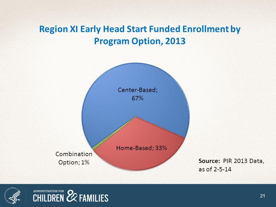 Region XI Early Head Start Funded Enrollment by Program Option, 2013 21