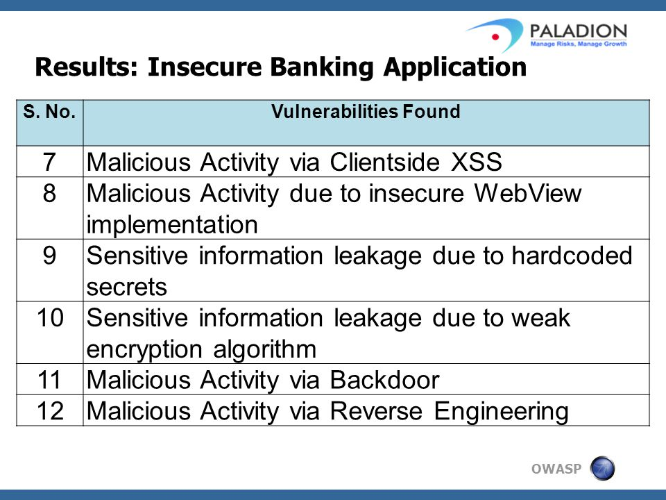 OWASP Results: Insecure Banking Application S.