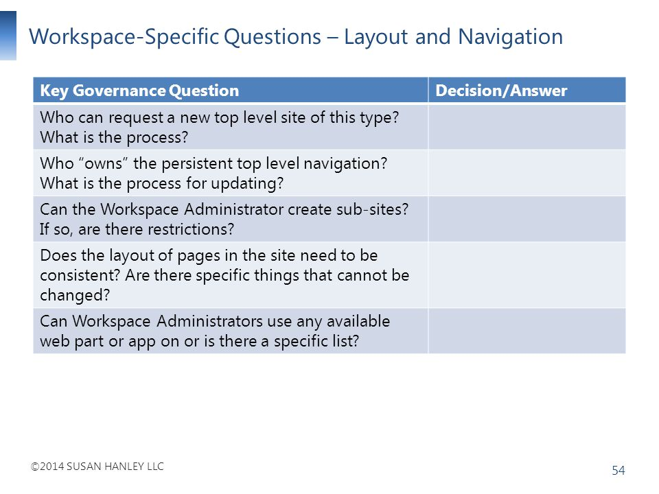 ©2014 SUSAN HANLEY LLC Workspace-Specific Questions – Layout and Navigation 54 Key Governance QuestionDecision/Answer Who can request a new top level