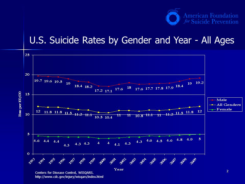 2 Centers for Disease Control, WISQARS. http://www.cdc.gov/injury/wisqars/index.html U.S. Suicide Rates by Gender and Year - All Ages