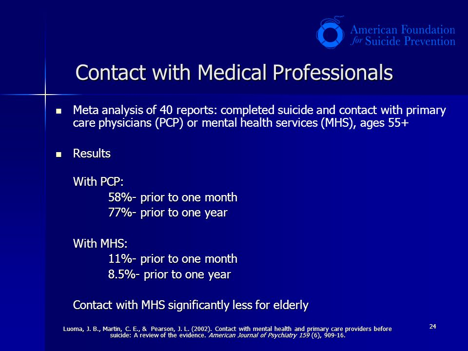 24 Contact with Medical Professionals Meta analysis of 40 reports: completed suicide and contact with primary care physicians (PCP) or mental health s
