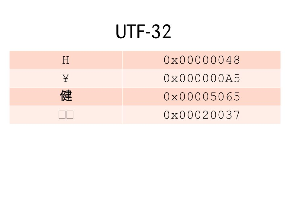 UTF-32 H0x00000048 ¥0x000000A5 0x00005065 0x00020037