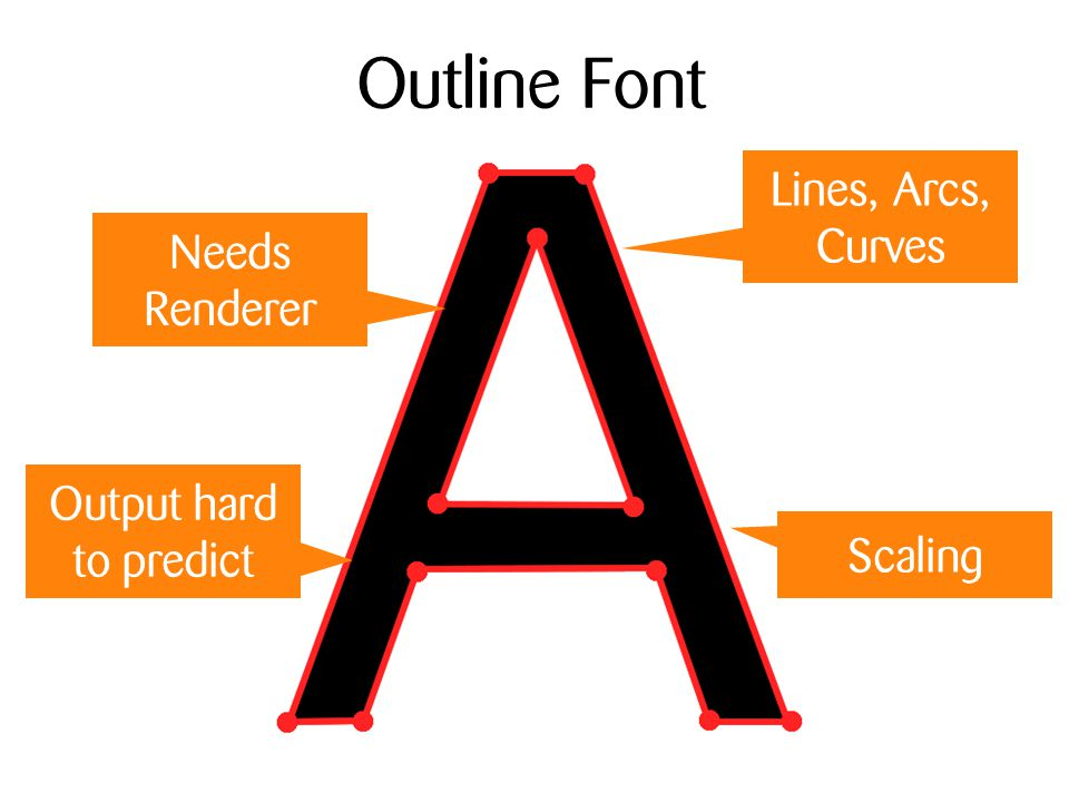 Outline Font Lines, Arcs, Curves Needs Renderer Scaling Output hard to predict