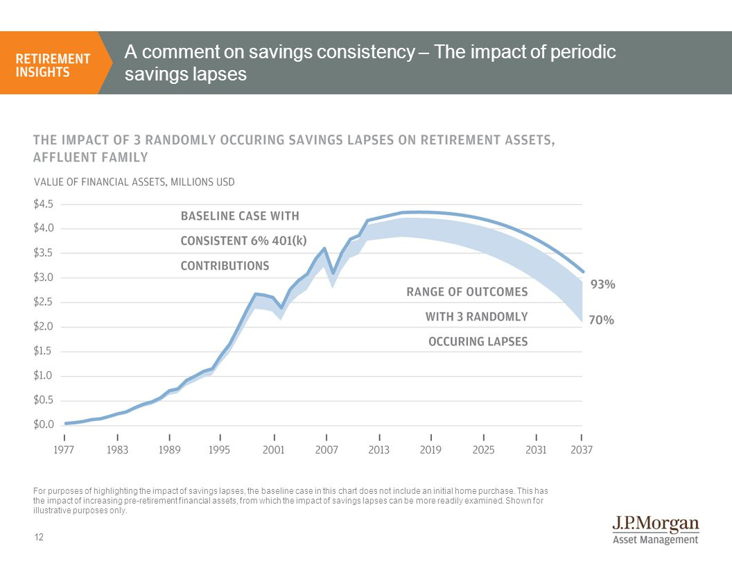 12 A comment on savings consistency – The impact of periodic savings lapses For purposes of highlighting the impact of savings lapses, the baseline case in this chart does not include an initial home purchase.
