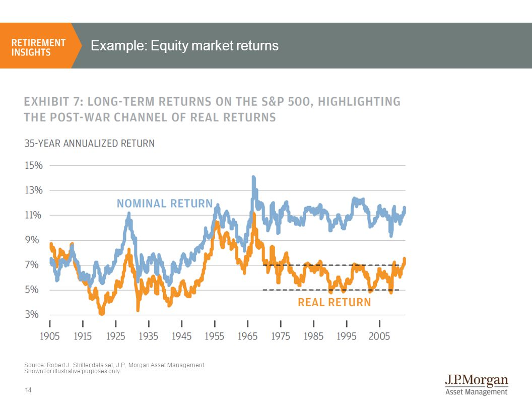 14 Example: Equity market returns Source: Robert J.