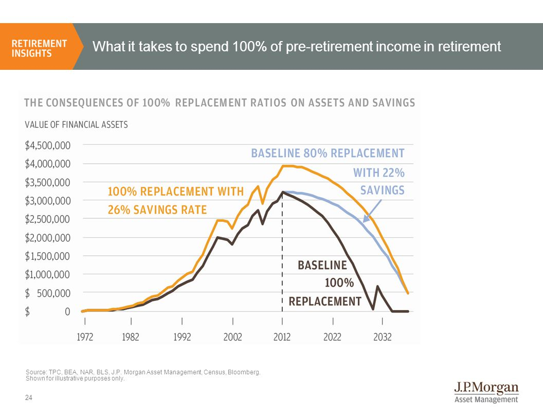 24 What it takes to spend 100% of pre-retirement income in retirement Source: TPC, BEA, NAR, BLS, J.P.