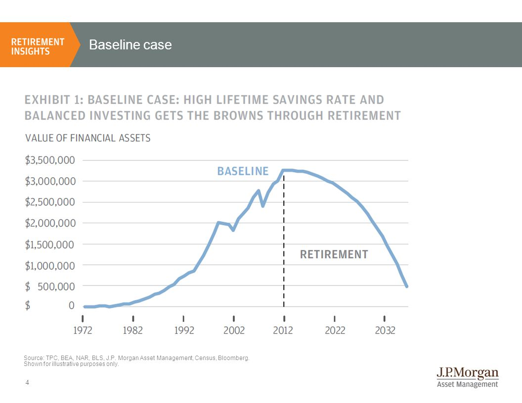 Baseline case Source: TPC, BEA, NAR, BLS, J.P. Morgan Asset Management, Census, Bloomberg.