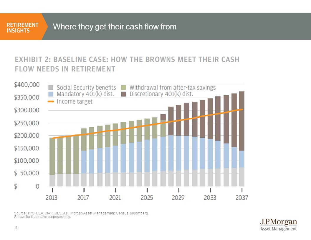 Where they get their cash flow from 5 Source: TPC, BEA, NAR, BLS, J.P. Morgan Asset Management, Census, Bloomberg. Shown for illustrative purposes onl