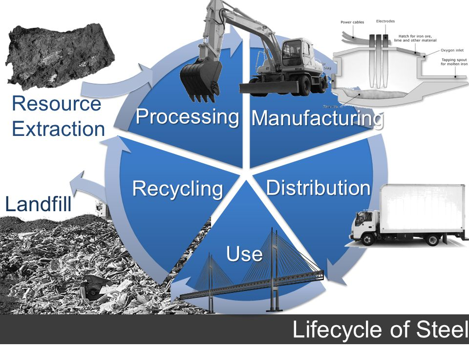Landfill Lifecycle of Steel Use Recycling Distribution Manufacturing Processing Resource Extraction