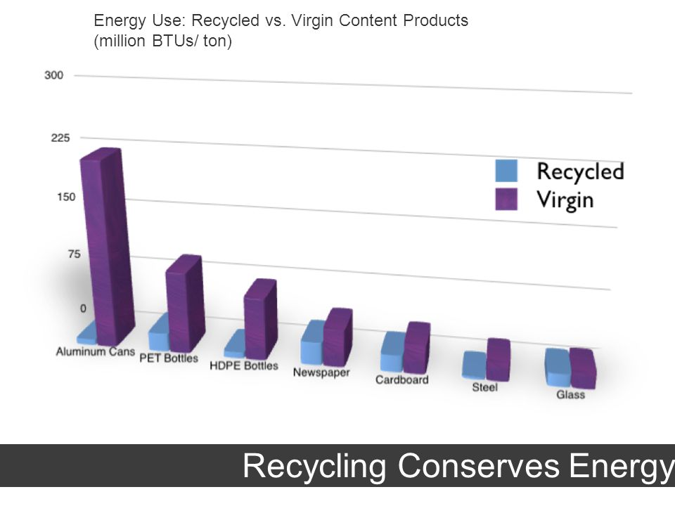 Energy Use: Recycled vs. Virgin Content Products (million BTUs/ ton) Recycling Conserves Energy