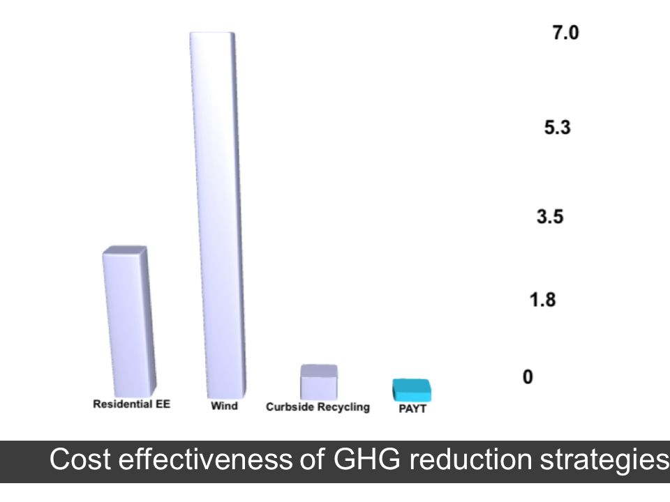 Cost effectiveness of GHG reduction strategies