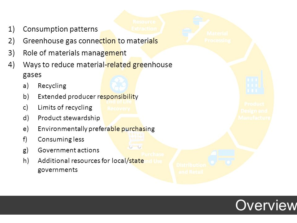 Overview 1)Consumption patterns 2)Greenhouse gas connection to materials 3)Role of materials management 4)Ways to reduce material-related greenhouse gases a)Recycling b)Extended producer responsibility c)Limits of recycling d)Product stewardship e)Environmentally preferable purchasing f)Consuming less g)Government actions h)Additional resources for local/state governments