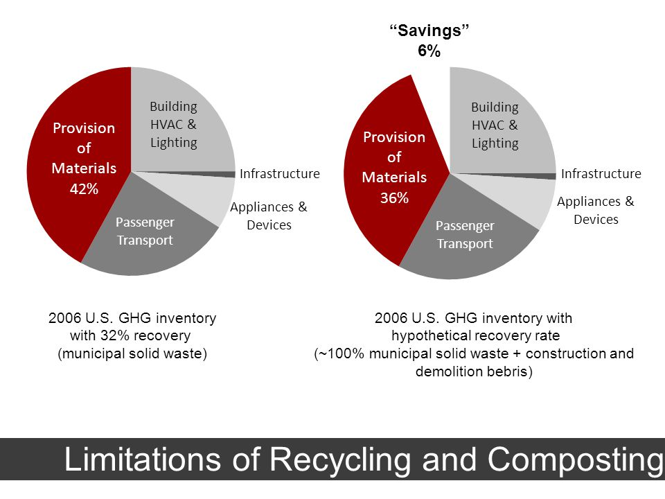 2006 U.S. GHG inventory with 32% recovery (municipal solid waste) 2006 U.S.