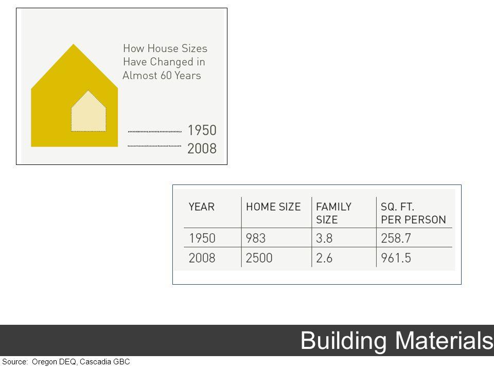 Source: Oregon DEQ, Cascadia GBC Building Materials