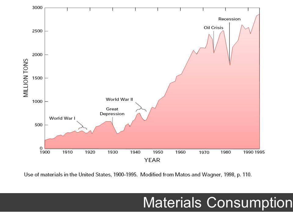 Materials Consumption