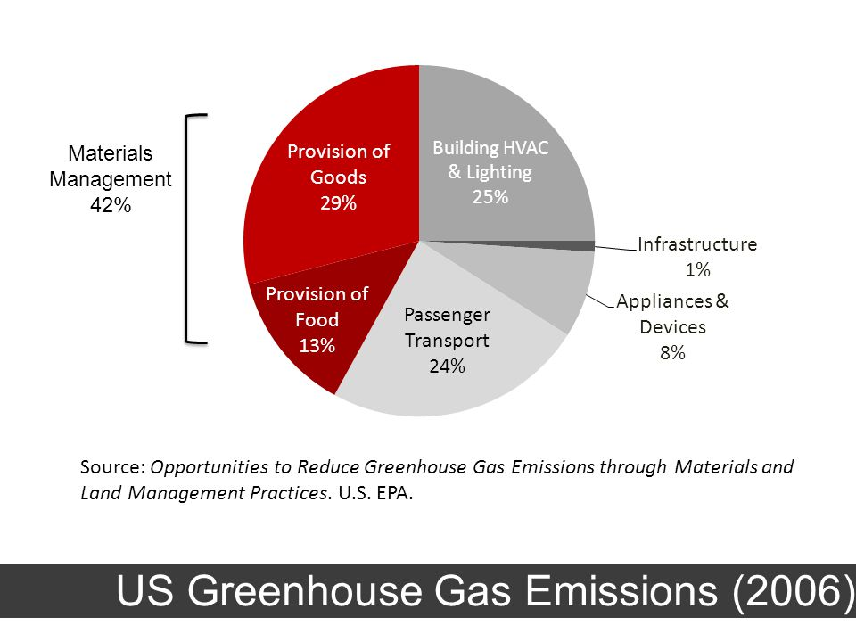Source: Opportunities to Reduce Greenhouse Gas Emissions through Materials and Land Management Practices.