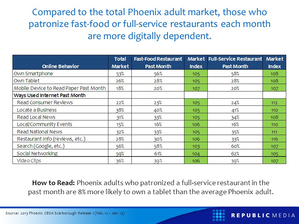 Compared to the total market, Phoenix adults who ate at a full- service restaurant in the past month are 8% more likely to visit azcentral.com each week.