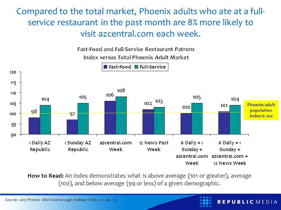 Compared to the total market, Phoenix adults who ate at a full- service restaurant in the past month are 8% more likely to visit azcentral.com each we