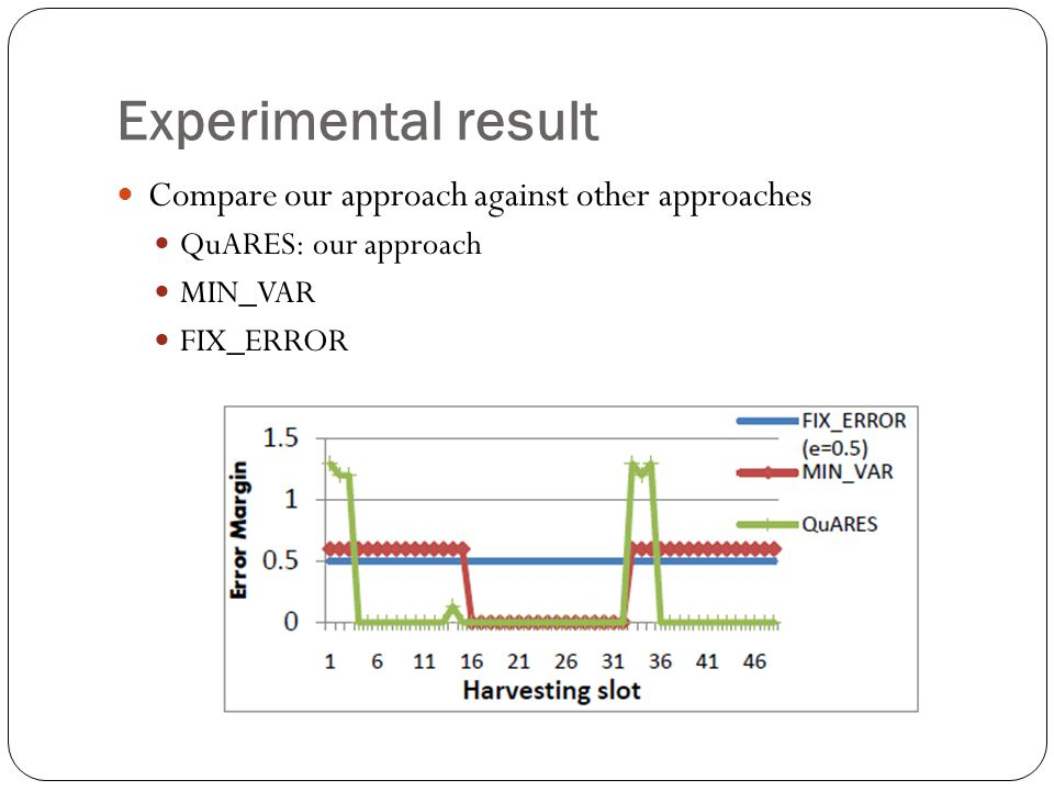 Experimental result Compare our approach against other approaches QuARES: our approach MIN_VAR FIX_ERROR