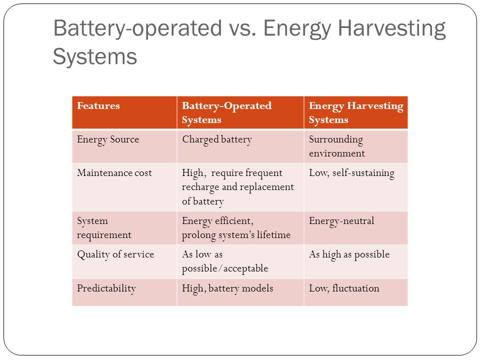Battery-operated vs.