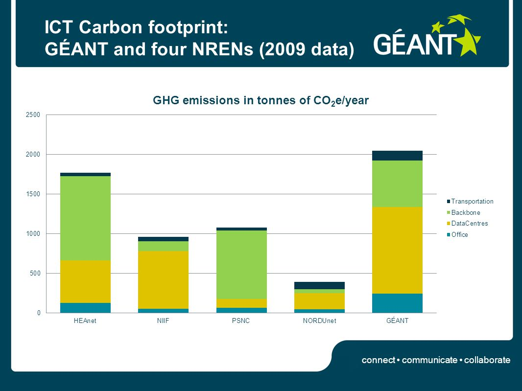 connect communicate collaborate ICT Carbon footprint: GÉANT and four NRENs (2009 data)