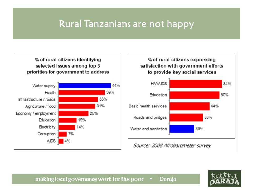 making local governance work for the poor Daraja Rural Tanzanians are not happy