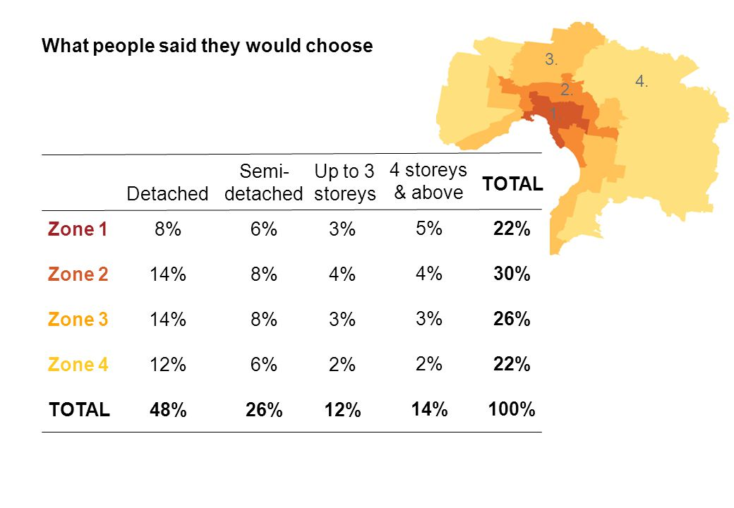 What people said they would choose Zone 1 Zone 2 Zone 3 Zone 4 TOTAL Detached 8% 14% 12% 48% Semi- detached 6% 8% 6% 26% Up to 3 storeys 3% 4% 3% 2% 12% 4 storeys & above 5% 4% 3% 2% 14% TOTAL 22% 30% 26% 22% 100% 4.