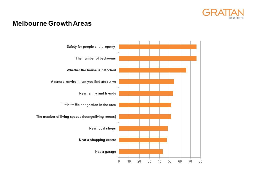 Melbourne Growth Areas