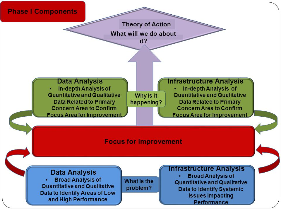 Focus for Improvement Data Analysis In-depth Analysis of Quantitative and Qualitative Data Related to Primary Concern Area to Confirm Focus Area for Improvement Infrastructure Analysis In-depth Analysis of Quantitative and Qualitative Data Related to Primary Concern Area to Confirm Focus Area for Improvement Phase I Components What is the problem.