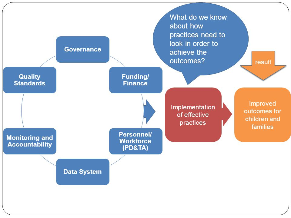 result Governance Funding/ Finance Personnel/ Workforce (PD&TA) Data System Monitoring and Accountability Quality Standards Implementation of effective practices Improved outcomes for children and families What do we know about how practices need to look in order to achieve the outcomes