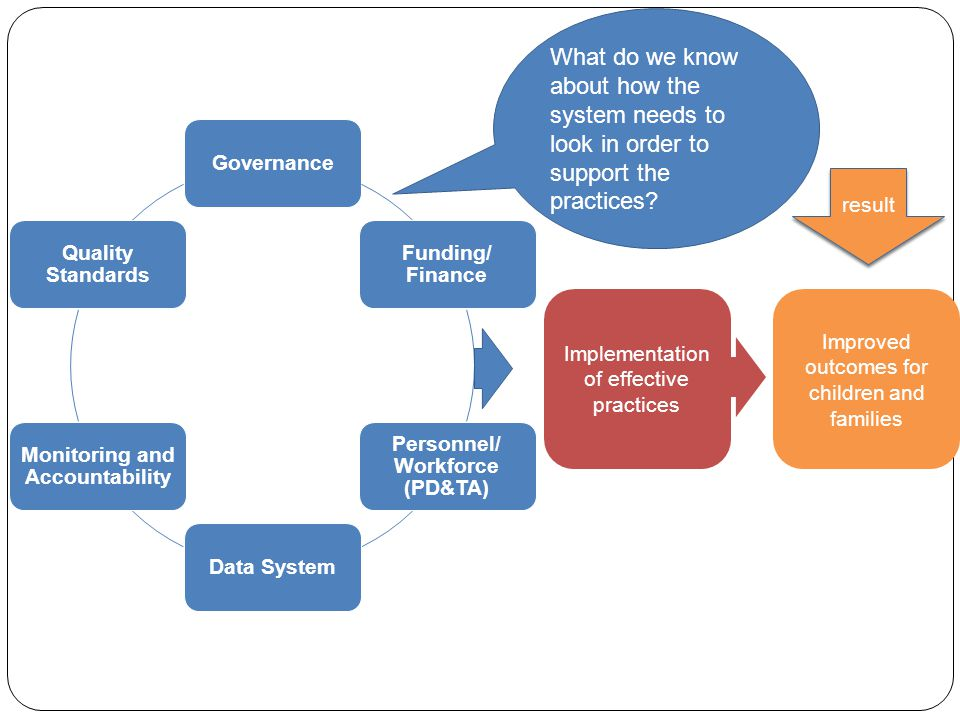 result Governance Funding/ Finance Personnel/ Workforce (PD&TA) Data System Monitoring and Accountability Quality Standards Implementation of effective practices Improved outcomes for children and families What do we know about how the system needs to look in order to support the practices