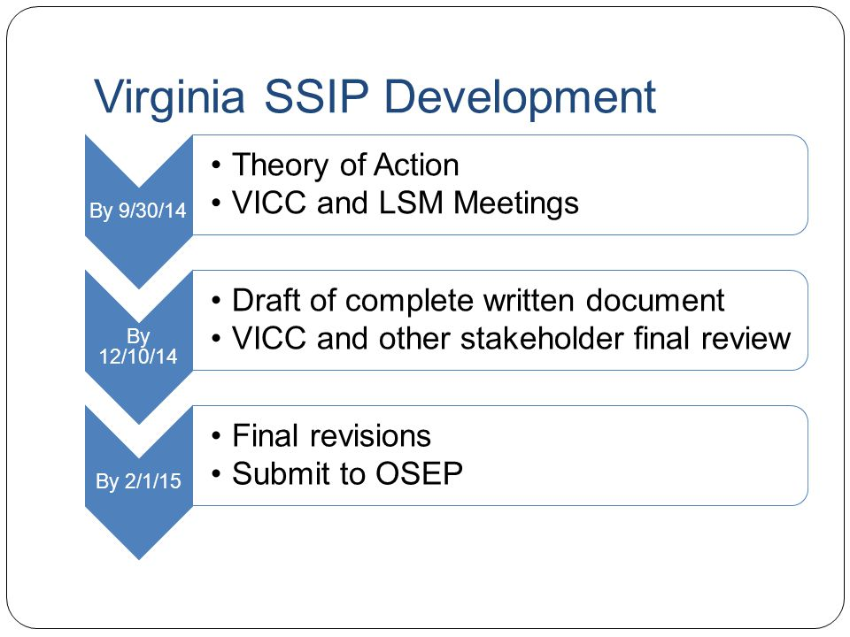 Virginia SSIP Development By 9/30/14 Theory of Action VICC and LSM Meetings By 12/10/14 Draft of complete written document VICC and other stakeholder final review By 2/1/15 Final revisions Submit to OSEP