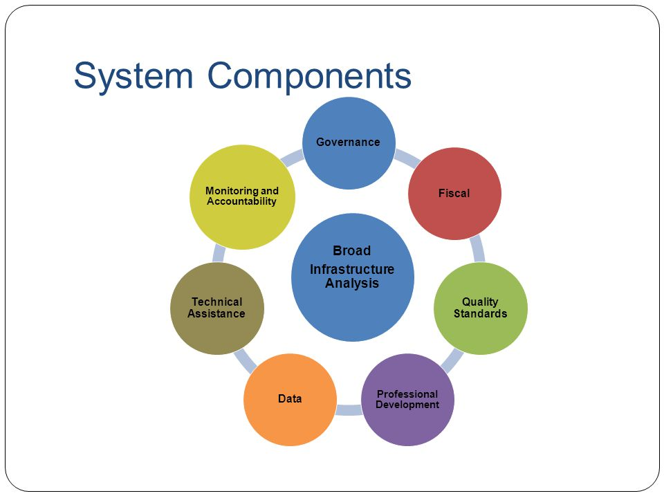 System Components Broad Infrastructure Analysis GovernanceFiscal Quality Standards Professional Development Data Technical Assistance Monitoring and Accountability