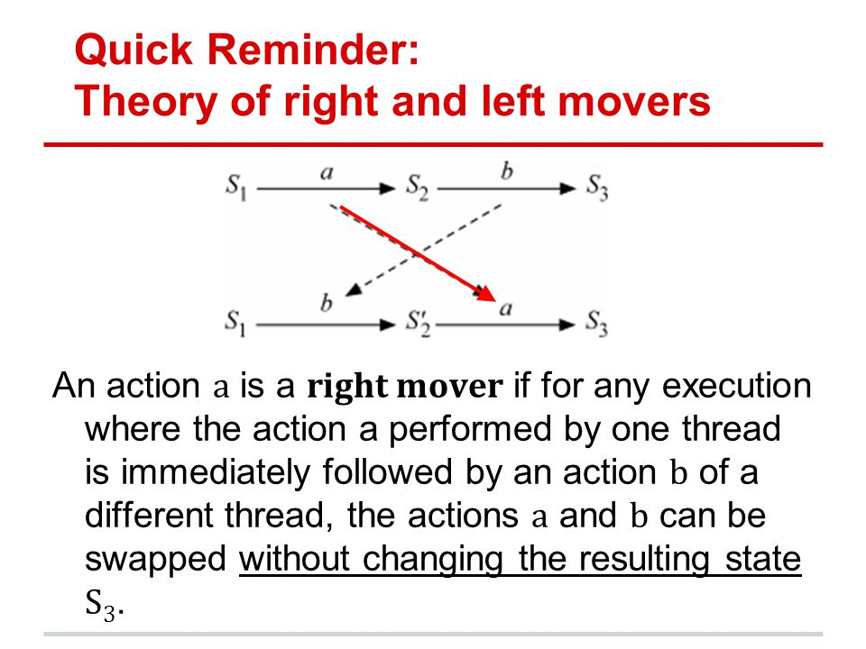 Quick Reminder: Theory of right and left movers An action a is a right mover if for any execution where the action a performed by one thread is immediately followed by an action b of a different thread, the actions a and b can be swapped without changing the resulting state S 3.