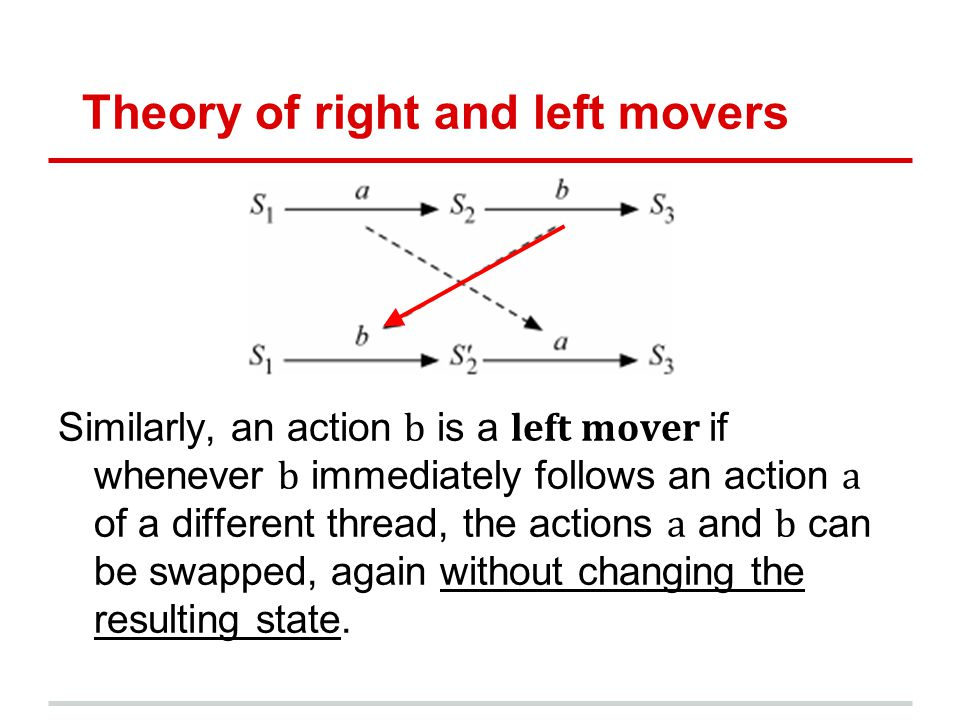 Theory of right and left movers Similarly, an action b is a left mover if whenever b immediately follows an action a of a different thread, the actions a and b can be swapped, again without changing the resulting state.