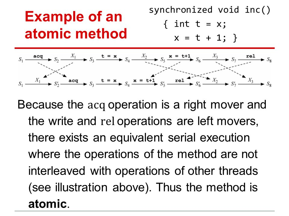 Example of an atomic method Because the acq operation is a right mover and the write and rel operations are left movers, there exists an equivalent serial execution where the operations of the method are not interleaved with operations of other threads (see illustration above).