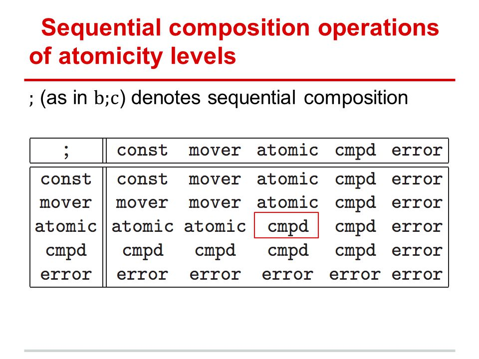 Sequential composition operations of atomicity levels ; (as in b;c ) denotes sequential composition