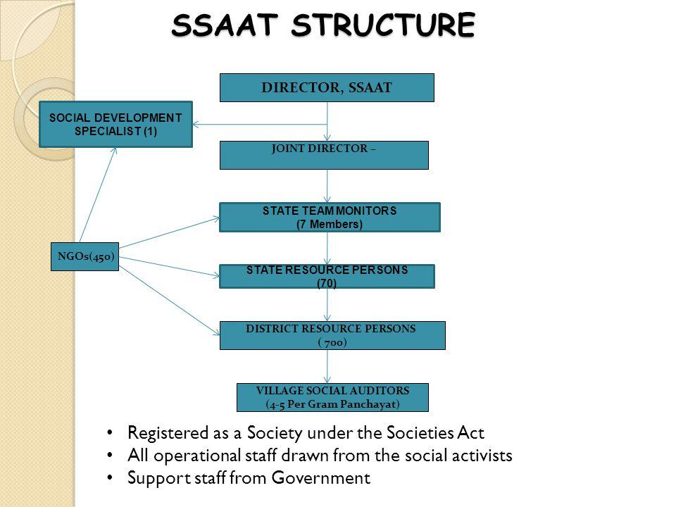 SSAAT STRUCTURE SSAAT STRUCTURE DIRECTOR, SSAAT VILLAGE SOCIAL AUDITORS (4-5 Per Gram Panchayat) DISTRICT RESOURCE PERSONS ( 700) JOINT DIRECTOR – NGO