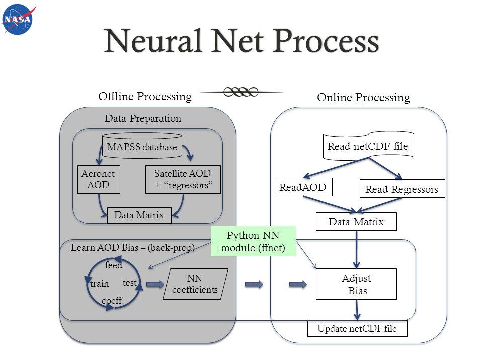 Neural Net ProcessNeural Net Process MAPSS database Aeronet AOD Satellite AOD + regressors Data Matrix Learn AOD Bias – (back-prop) NN coefficients fe