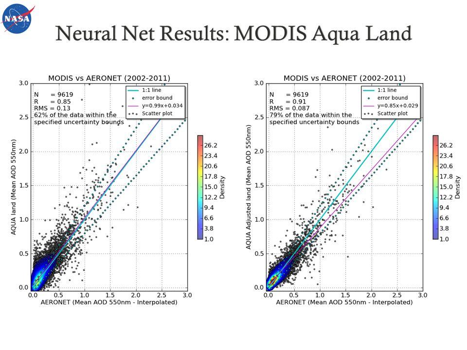 Neural Net Results: MODIS Aqua LandNeural Net Results: MODIS Aqua Land