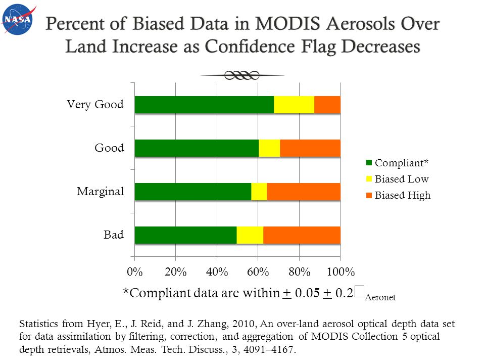 Percent of Biased Data in MODIS Aerosols Over Land Increase as Confidence Flag Decreases *Compliant data are within + 0.05 + 0.2 Aeronet Statistics fr