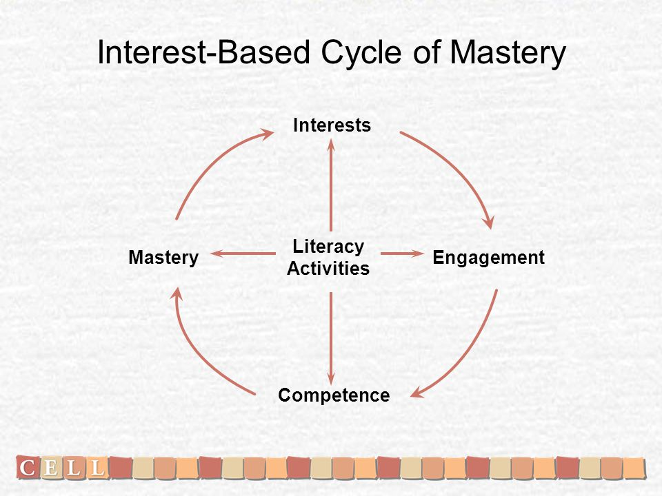 Interest-Based Cycle of Mastery Mastery Interests Engagement Competence Literacy Activities
