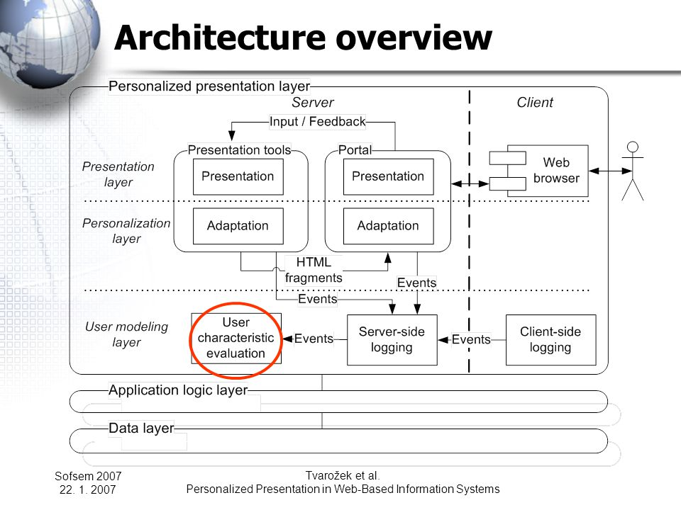 Sofsem 2007 22. 1. 2007 Tvarožek et al. Personalized Presentation in Web-Based Information Systems Architecture overview