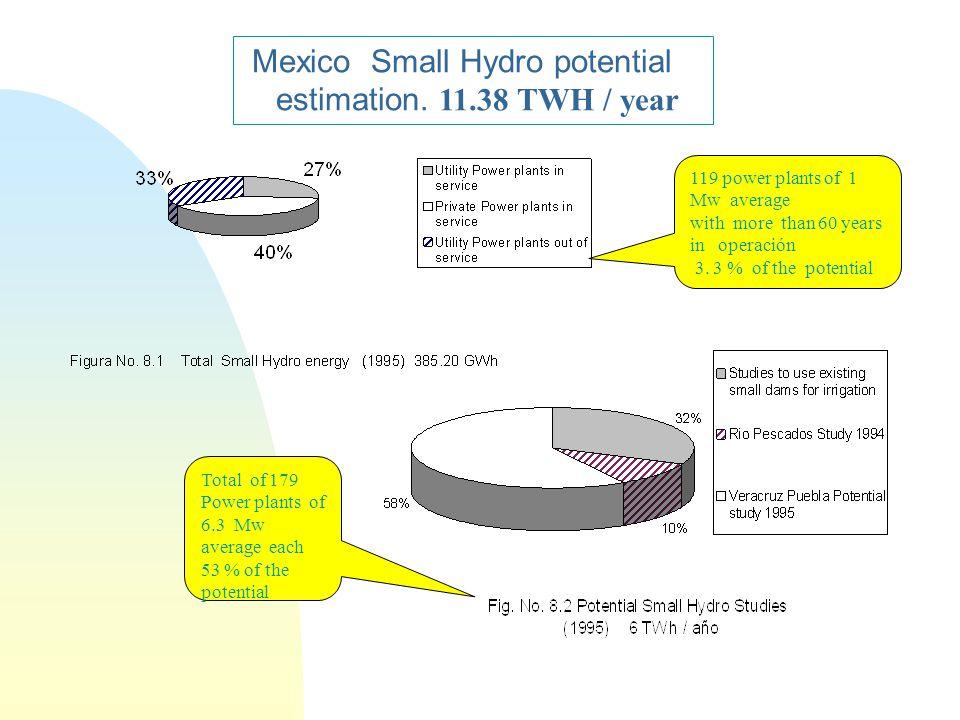 Mexico Small Hydro potential estimation.